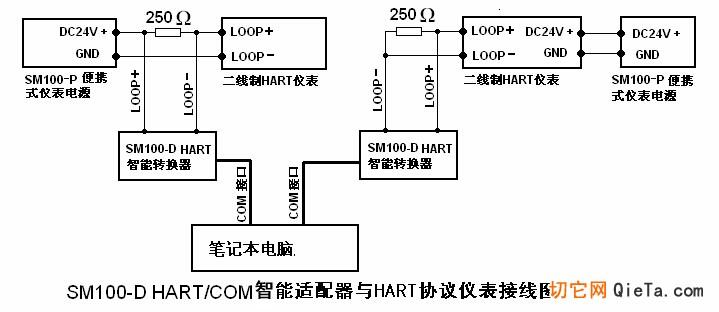 1.1 产品简介SM100-D是由嘉兴市松茂电子有限公司根据工业标准自主研发生产的HART智能转换器,在温度范围、震动、电磁兼容性和接口等方面均采用特殊设计,保证了在恶劣环境下的稳定工作。外形采用一体化设计,便于安装与携带;标准RS232接口、串口总线供电,让用户在使用时方便快捷。本产品与任何厂家的HART仪表都可进行通讯(如罗斯蒙特、E+H、西门子、科隆、横河、川仪等)。 1.