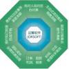 可信赖的装修行业管理系统哪家专业研发?运筹软件!