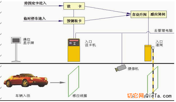 """【说明】 1、 车辆驶至停车场入口处在读卡器刷卡;值班室电脑自动核对、记录,并显示车牌; 2、摄像机在自动读卡的瞬间拍摄该车入口时图像,并自动存入电脑。 3、感应过程完毕,发出""""嘀""""的一声,过程结束; 4、道闸快速升起;司机开车入场,进场后道闸快速自动关闭。 出场示意说明"""