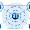 东莞塘厦网络营销推广性价比专业化公司