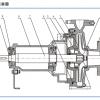南方水泵 NISO NIS NISF端吸离心泵